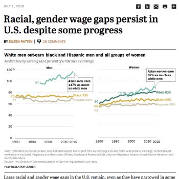 racial gender wage gap pic